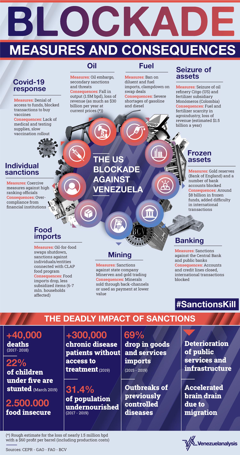 venezuela-blockade-measures-and-consequences-new